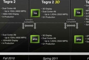 Nvidia-Tegra-2011-roadmap
