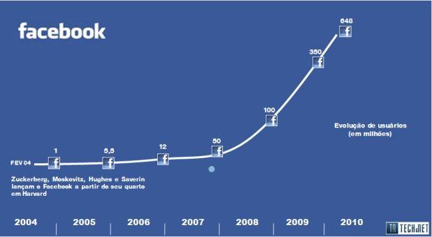 facebook usuarios1 aniversário, facebook, zucherberg