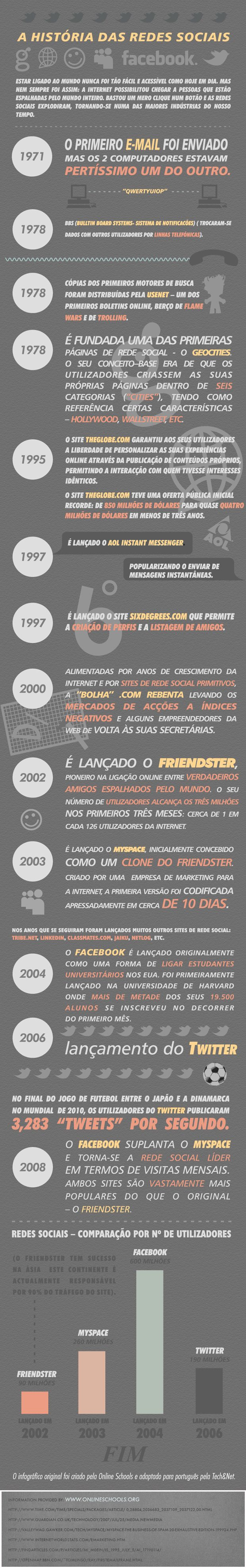 THE HISTORY OF SOCIAL NETWORK (História das Redes Sociais)