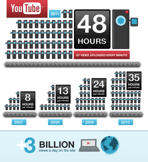 infográfio upload youtube