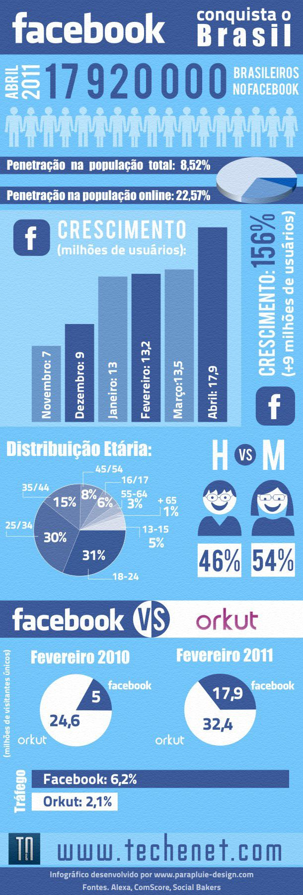 Facebook conquista o brasil infogr fico techenet for O architecture facebook
