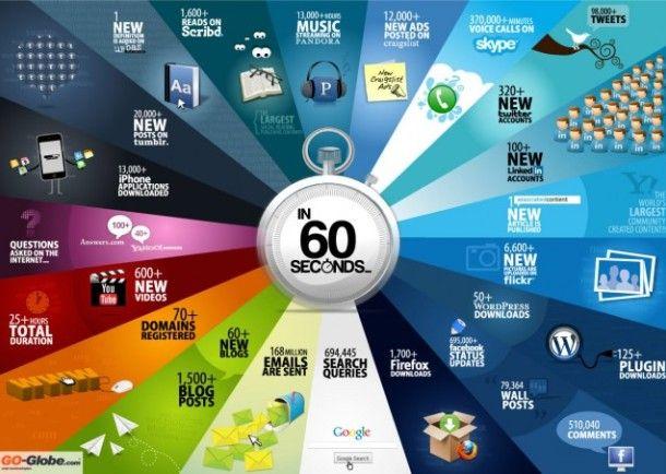 infográfico 60 segundos
