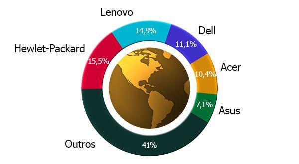 Distribuição da cota de mercado mundial de PC´S
