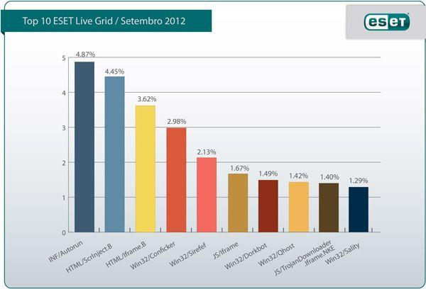 ESET revela TOP 10 das ameaças mais activas em Setembro