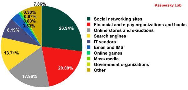 Classificação Top 100 de phishing por categorias em Setembro de 2012