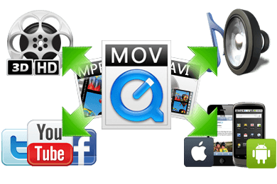 Wondershare_Video_Converter Ultimate_6.0_Recursos