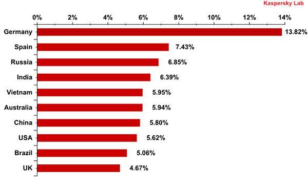 Classificação das detecções de antivírus para email por país em Setembro de 2012