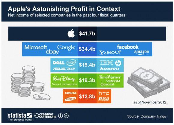 img apple lucros 2012 02