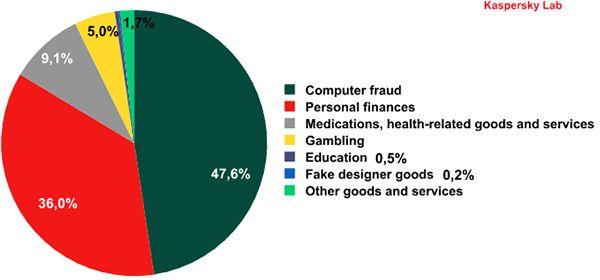 Classificação do spam em Setembro de 2012