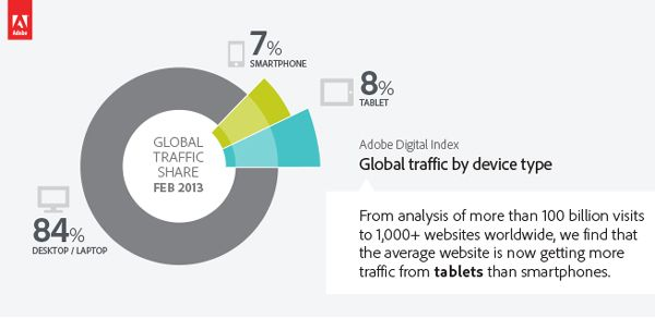 global_traffic_device