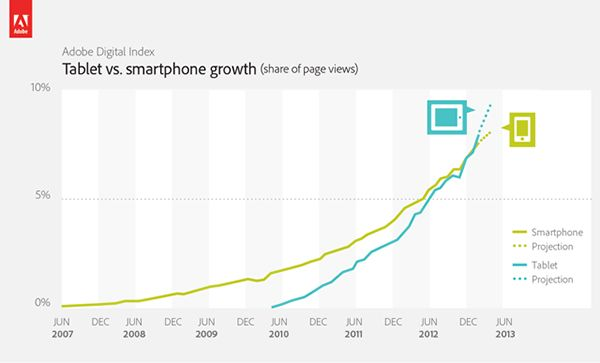 tablet_smartphone_growth