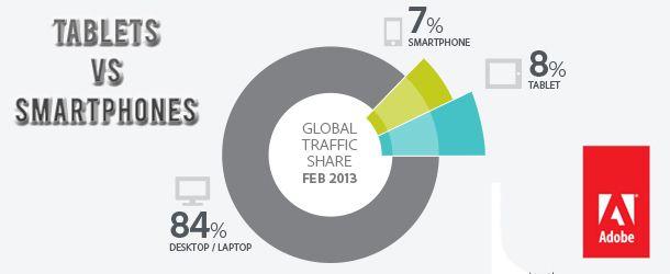 Tablets-VS-Smartphones