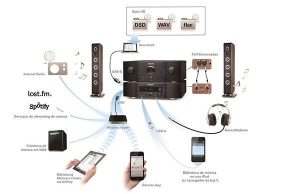 leitor de rede audiófilo e DAC-USB Marantz NA11-S1