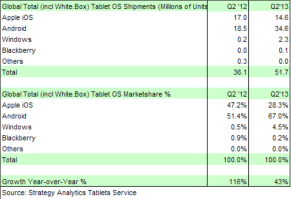 zdnet-strategy-analytics-tablets-q2-pr-290713-tts-450x309
