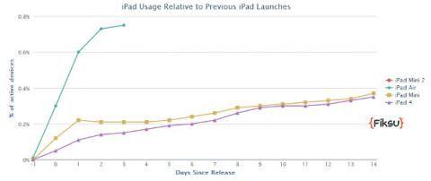 Comparação de activações iPad Air e iPad 4