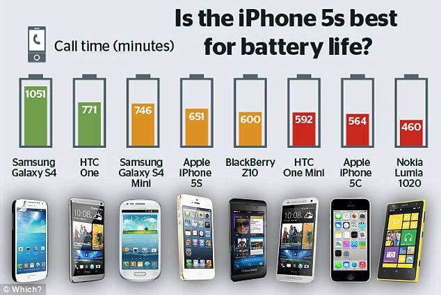 Teste de bateria Which?