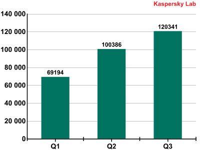 RELATÓRIO EVOLUÇÃO DO MALWARE MÓVEL Q3 - 2013 KASPERSKY LAB