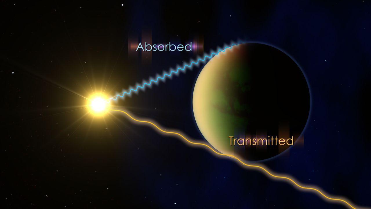 Ondas de luz transmitidas e absorvidas
