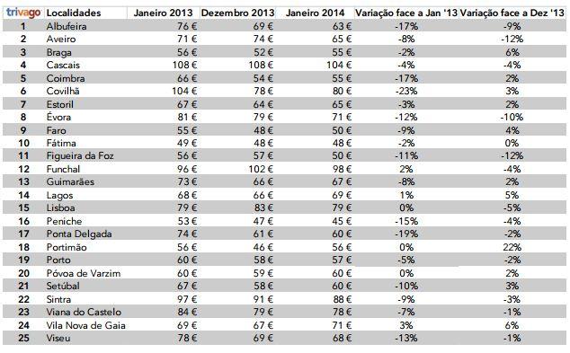 Portugal é o sétimo país da Ue mais barato para passar a noite