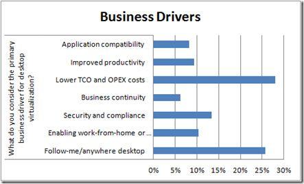 Business-drivers