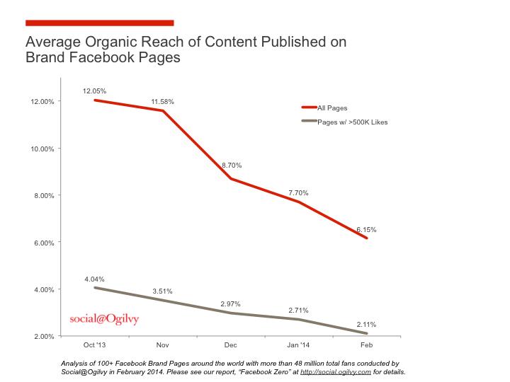 Social@Ogilvy_Organic Reach Chart