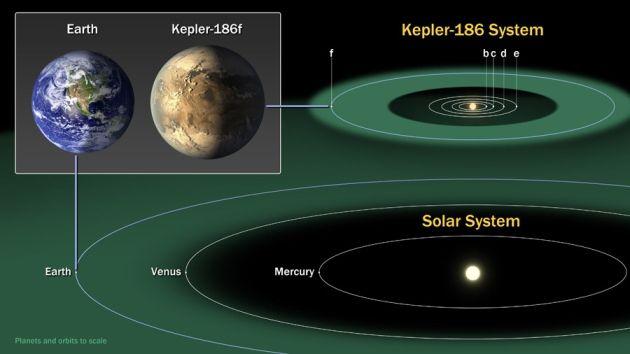 Posições da Terra (abaixo) e do Kepler-186f (acima) relativamente às zonas habitáveis (cor verde) dos seus sistemas solares. Crédito: NASA Ames/SETI Institute/JPL-Caltech