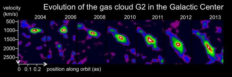 Evolução da posição da nuvem G2 em relação às diferentes velocidades encontradas no seu corpo graças ao prolongamento causado pela gravidade do buraco negro. Crédito: MPE