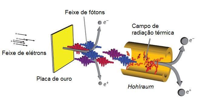 Esquematização descrita pelos pesquisadores.