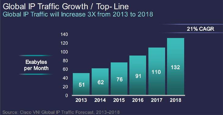 Global-Ip-Traffic-Growth