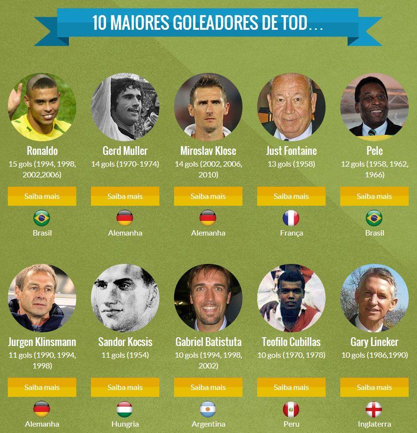 Top-10-dos-goleadores-das-Copas-do-Mundo-de-Futebol