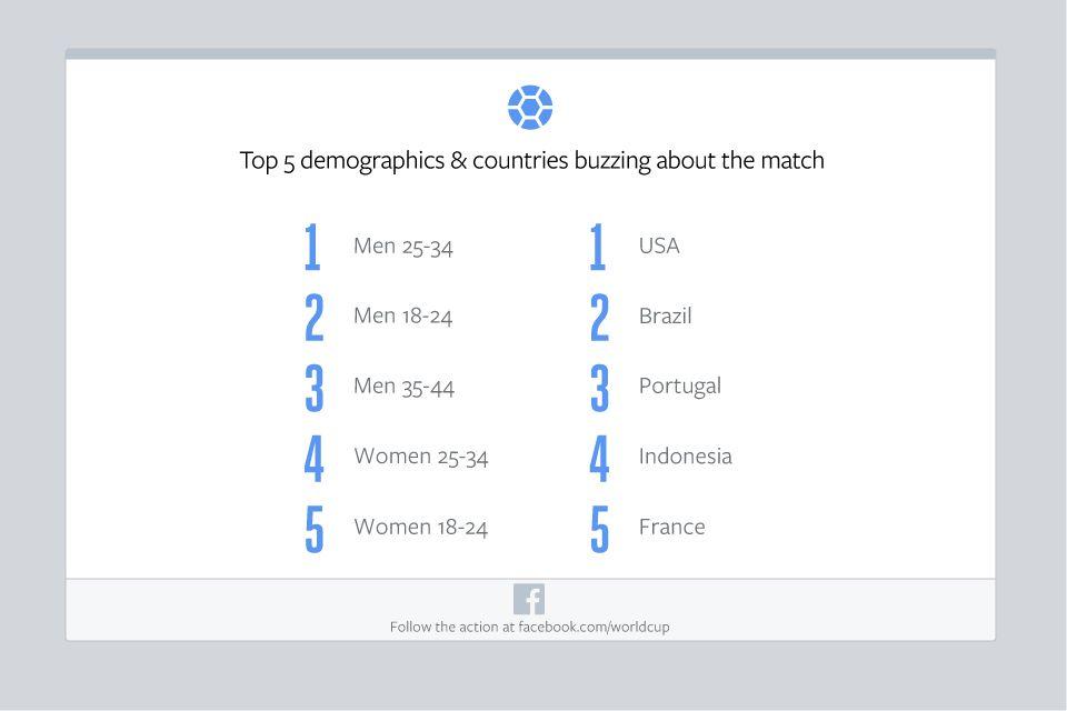 USA-v-POR--Facebook-Demos