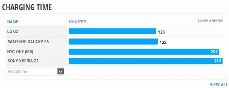 Bateria do LG G3 recarrega em aproximadamente 120 minutos