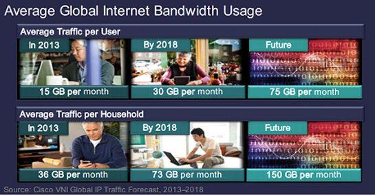 Uso medio de banda larga