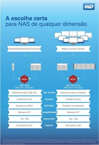 discos rígidos WD Red para sistemas NAS