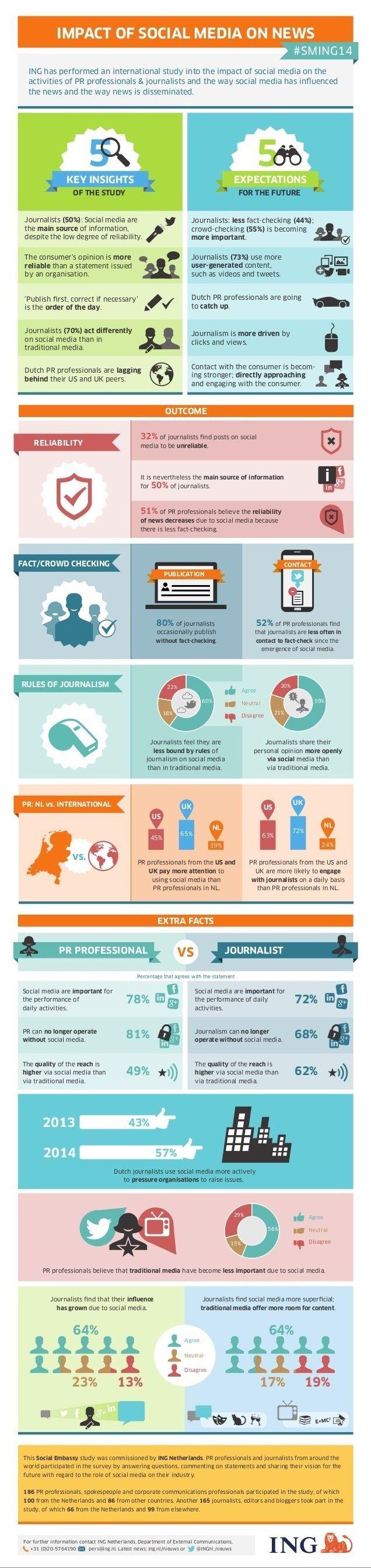 infografia_impact_social_media_news_ligateamedia