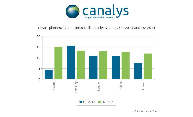 Xiaomi ultrapassa Samsung