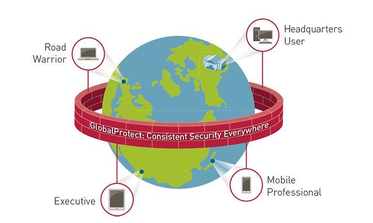 software GlobalProtect : Dedicado à proteção de dispositivos móveis