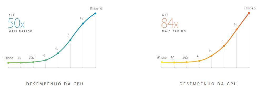 iPhone 6 com chip A8