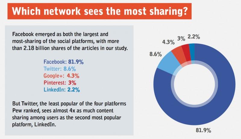 social networks sharing | Techenet | a Menina Digital