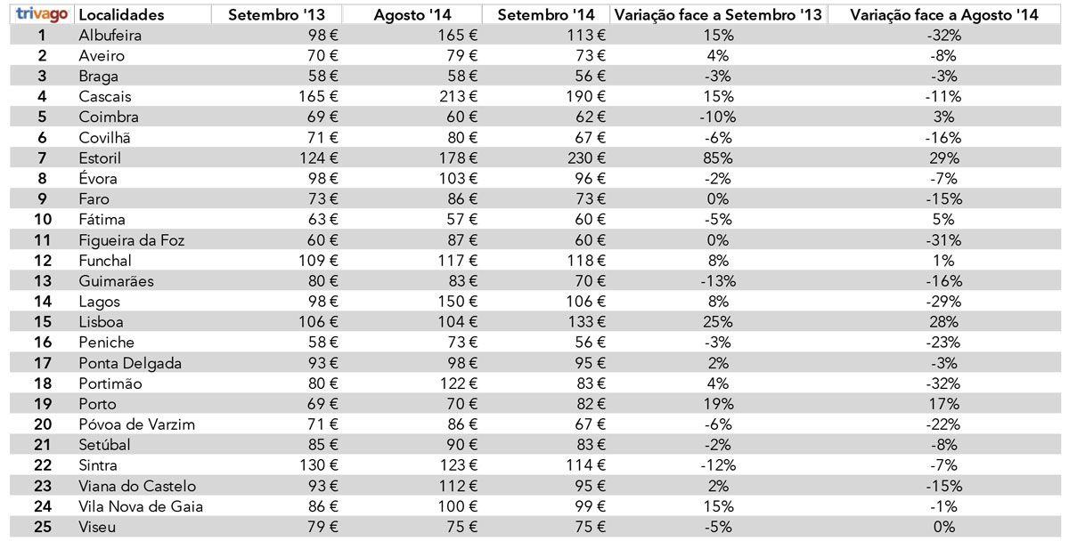 trivago-Hotel-Price-Index_Setembro2014