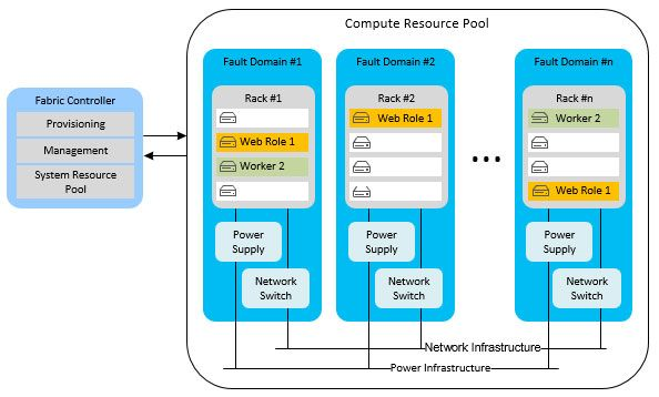 Microsoft Azure: Compute-resource-Pool