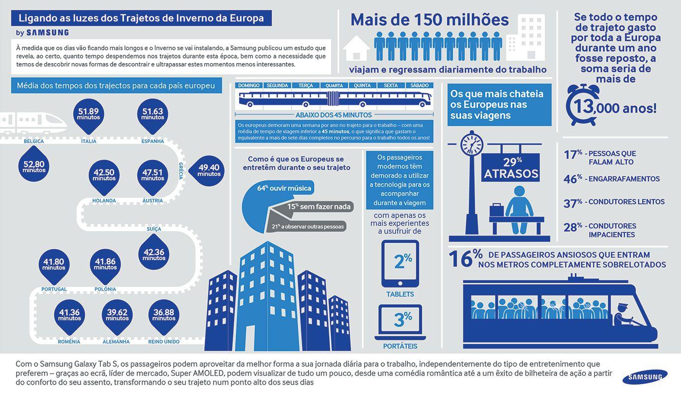 Portugueses gastam cerca de 42 minutos por dia para ir trabalhar