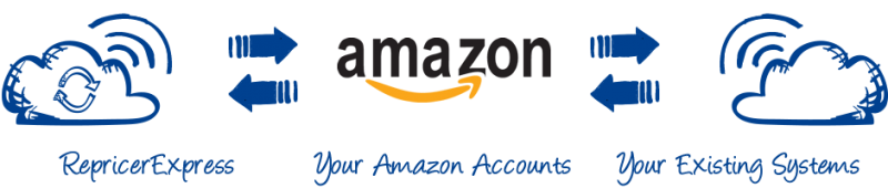 repricerexpress-amazon-your-multichannel-system
