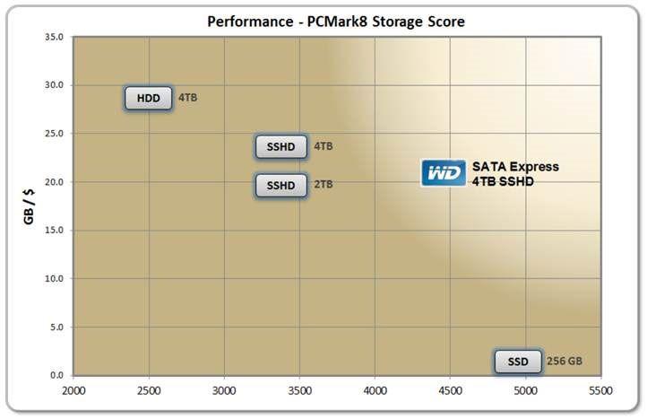 Wd SSHD benchmark PCMark8