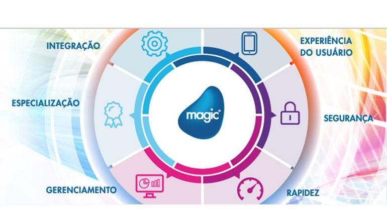 Magic-Software-Brasil