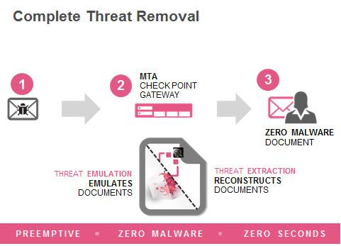How-it-works_-Threat-Extraction