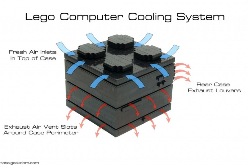 Lego-Computer-Cooling-System-Airflow-1024x680