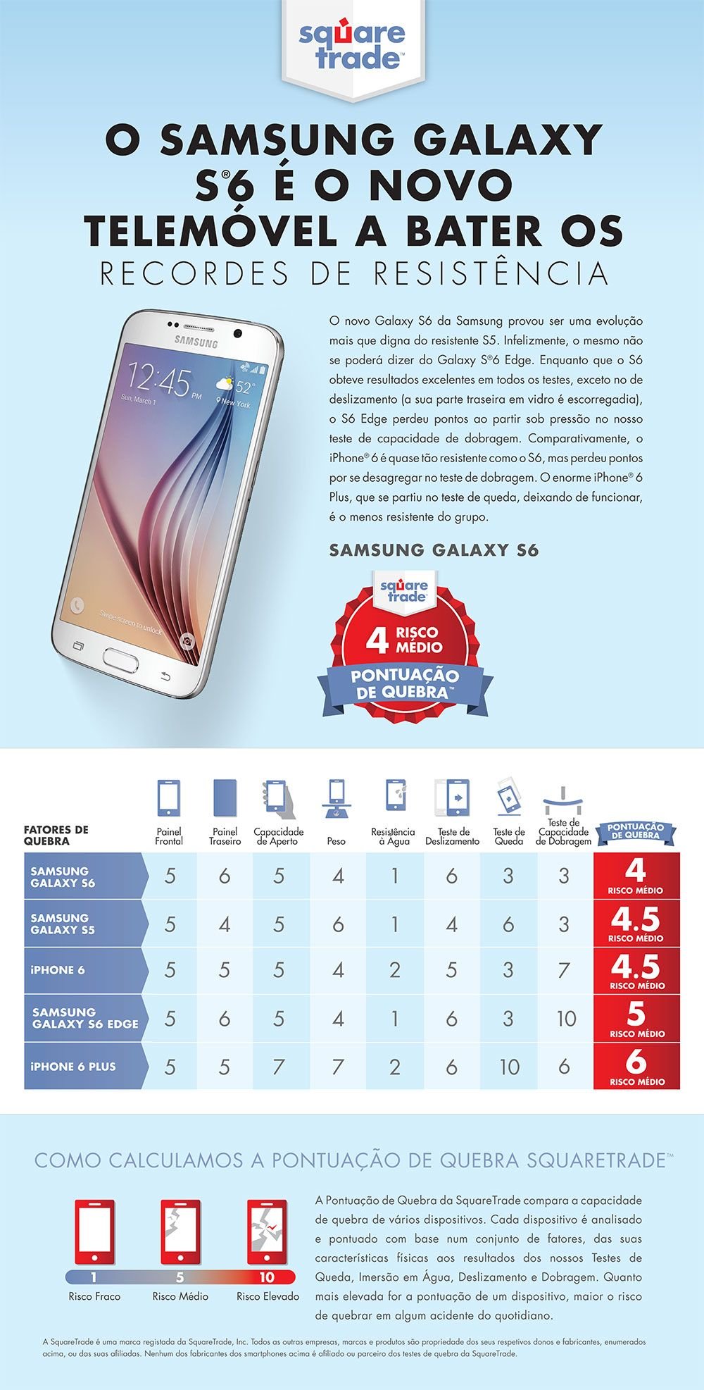 Samsung Galaxy S6 winner