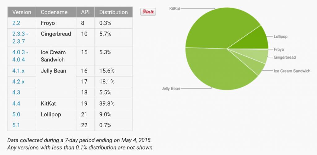 Distribuição do sistema Android Maio 2015