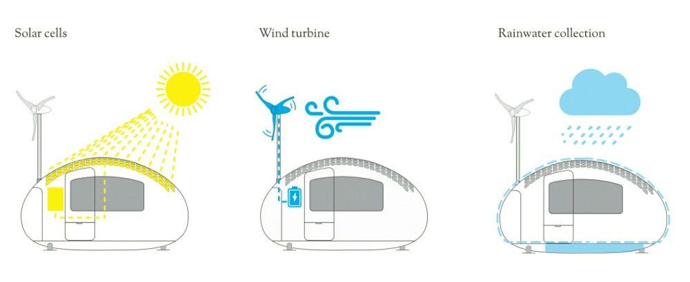 Ecocapsule casa inovadora e sustentável